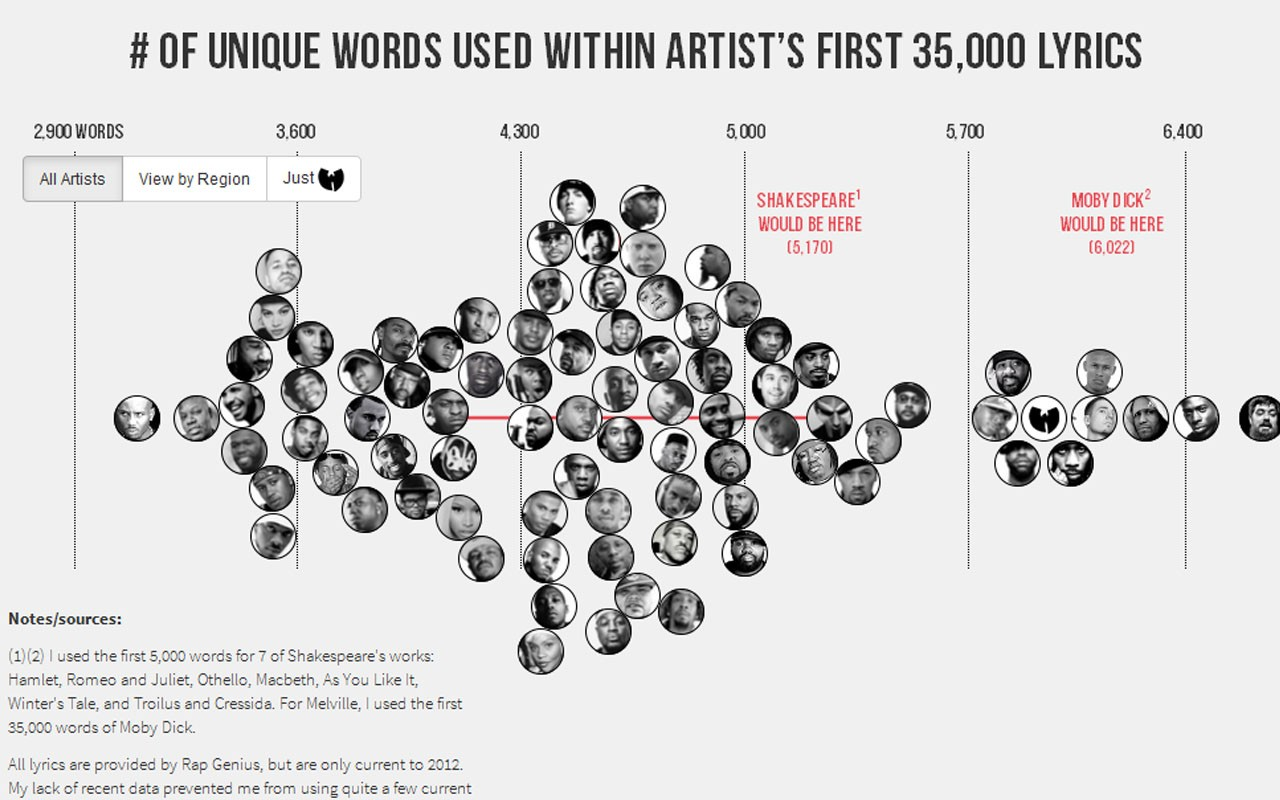 The Largest  Vocabulary in Hip Hop