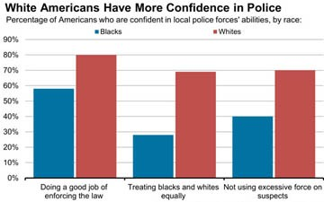 Poll Shows Big Racial Gap in View of Police