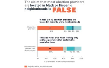 Claim that Most Abortion Clinics Are Located in Black or Hispanic Neighborhoods Is False