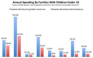 This Chart Blows Up the Myth of the Welfare Queen