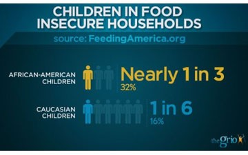 Hunger in America: Food Insecurity disproportionately affects African-Americans