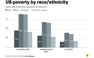 A striking reminder of the link between race and poverty in America