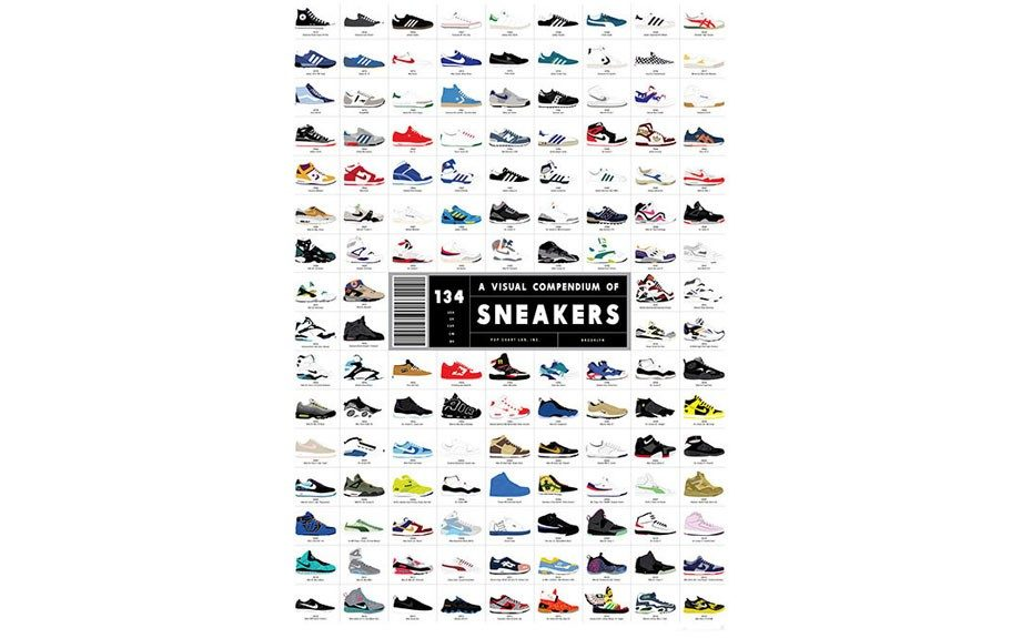 """A Visual Compendium of Sneakers Poster $32 <a href=""""http://32 http://popchartlab.com/products/a-visual-compendium-of-sneakers"""" target=""""_blank"""">www.popchartlab.com</a>"""